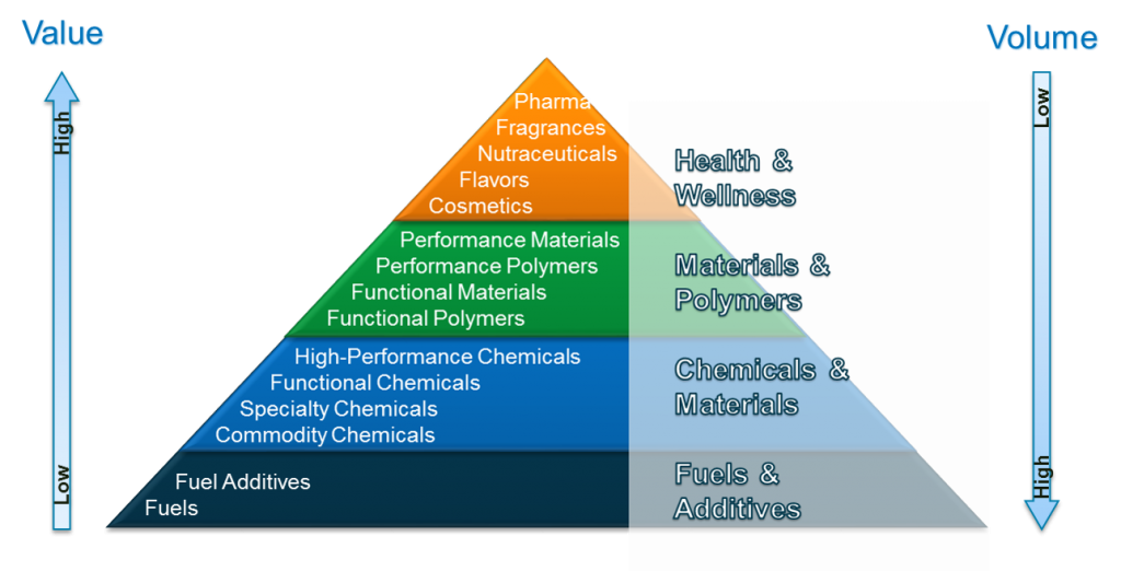 CBiRC Markets Chemicals and Fuels